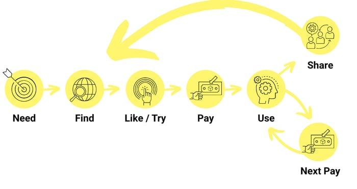 Mehr Kunden, mehr Umsatz: Mit Growth Hacking zum Erfolg